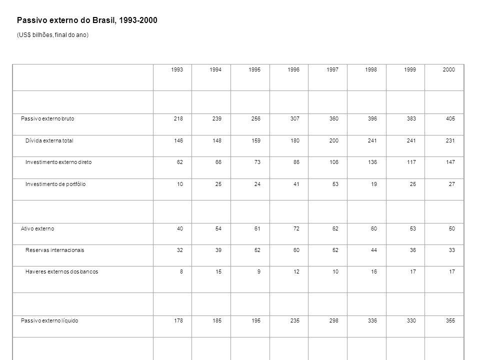 Passivo externo do Brasil, 1993-2000