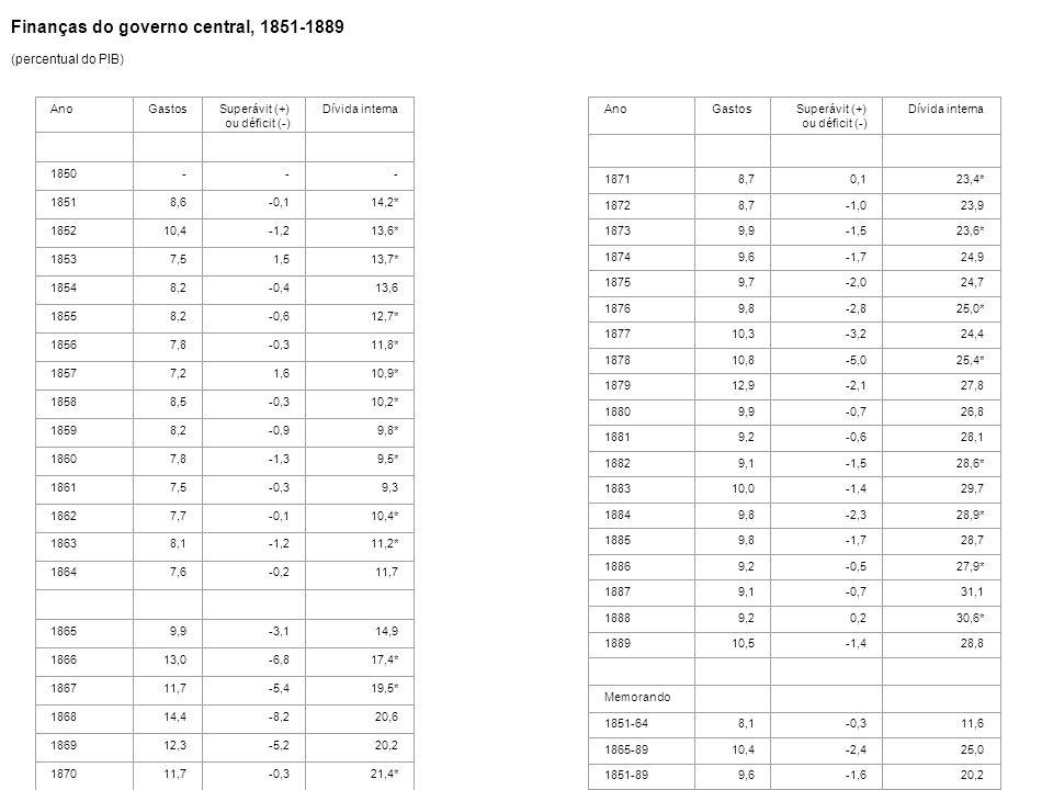 Finanças do governo central, 1851-1889