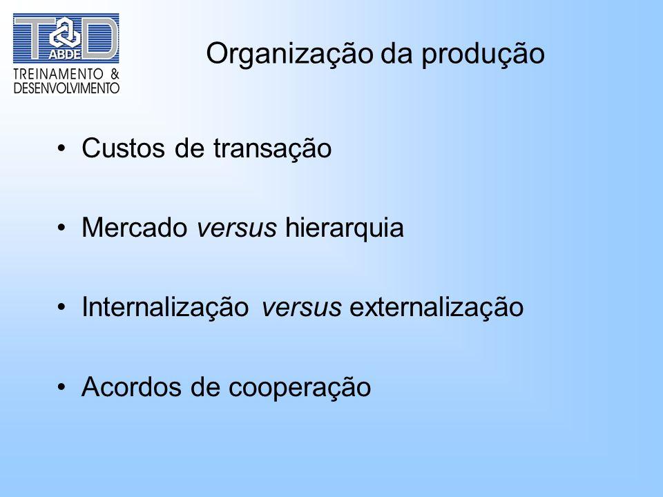Organização da produção