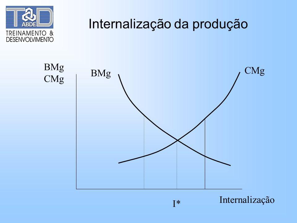 Internalização da produção