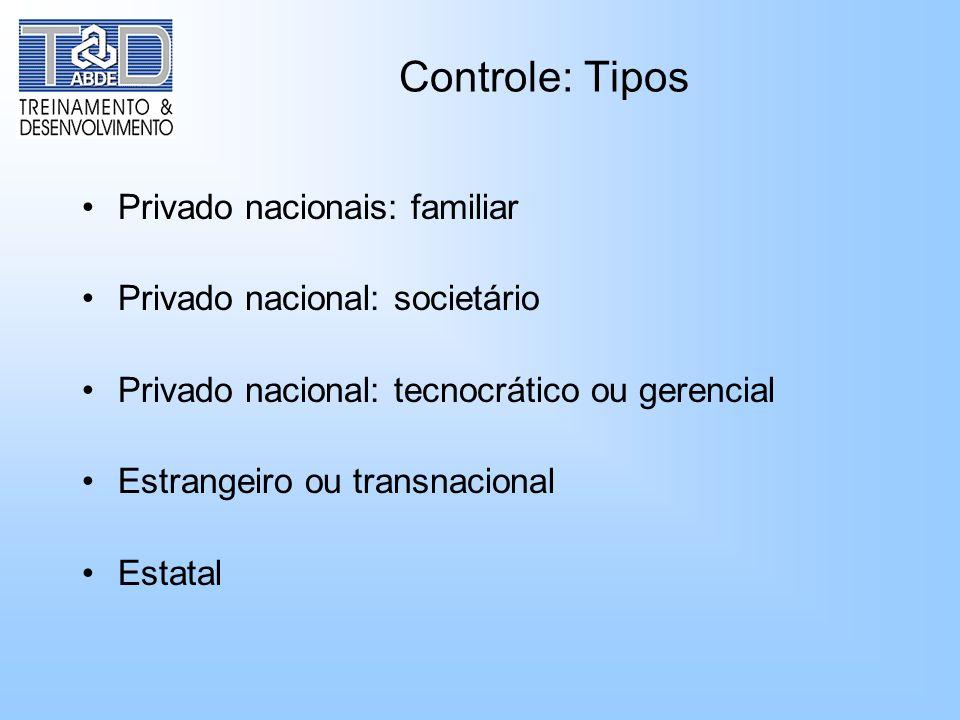 Controle: Tipos Privado nacionais: familiar
