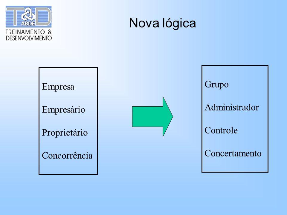 Nova lógica Grupo Empresa Administrador Empresário Controle