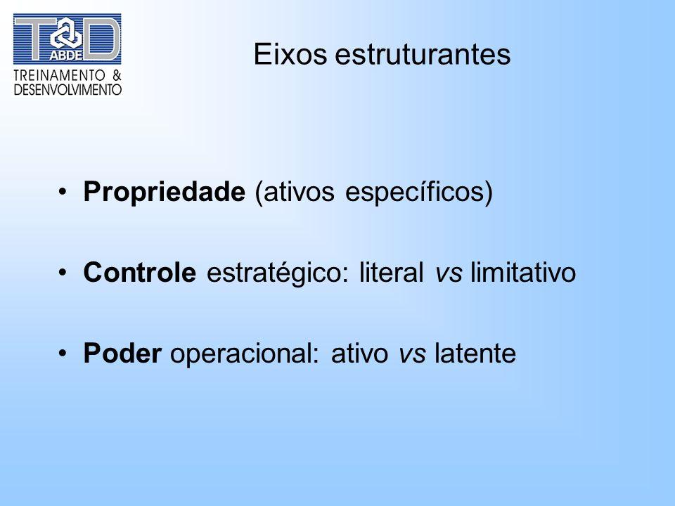 Eixos estruturantes Propriedade (ativos específicos)
