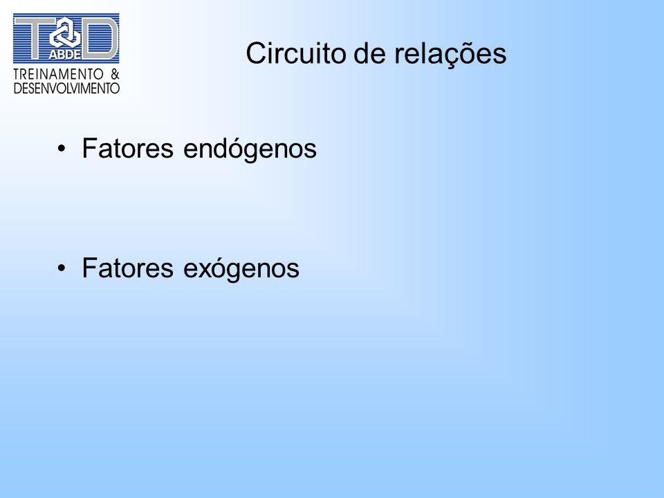 Circuito de relações Fatores endógenos Fatores exógenos