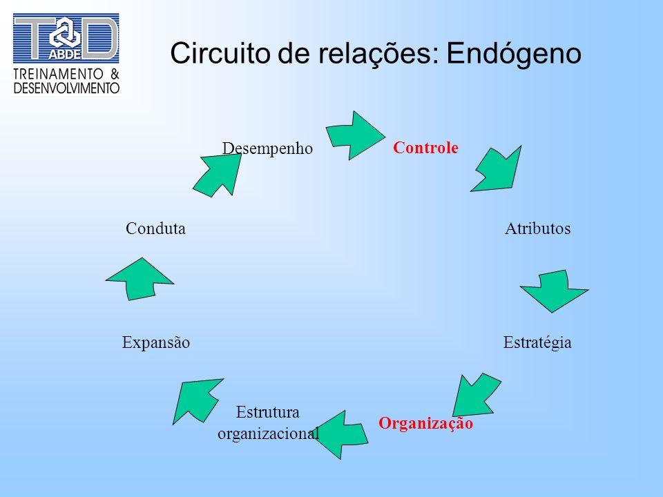 Circuito de relações: Endógeno
