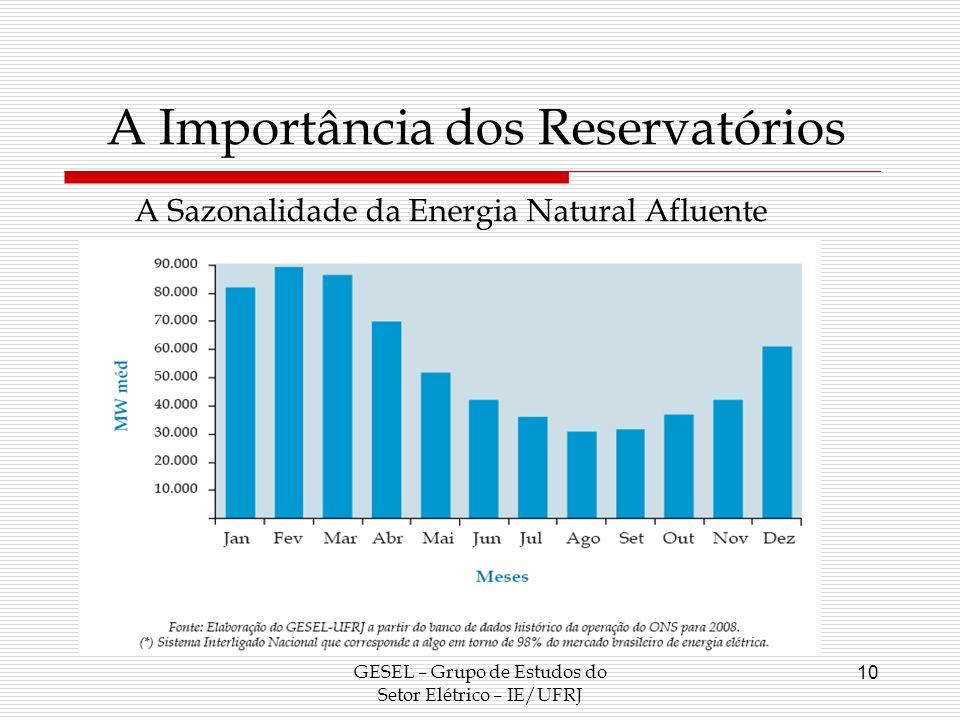 A Importância dos Reservatórios