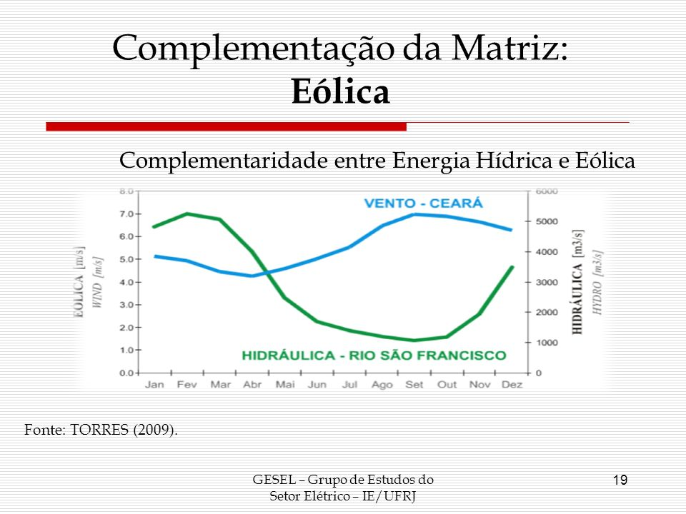 Complementação da Matriz: Eólica