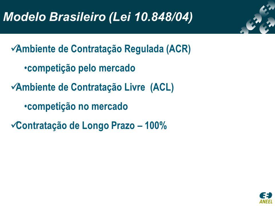 Modelo Brasileiro (Lei 10.848/04)
