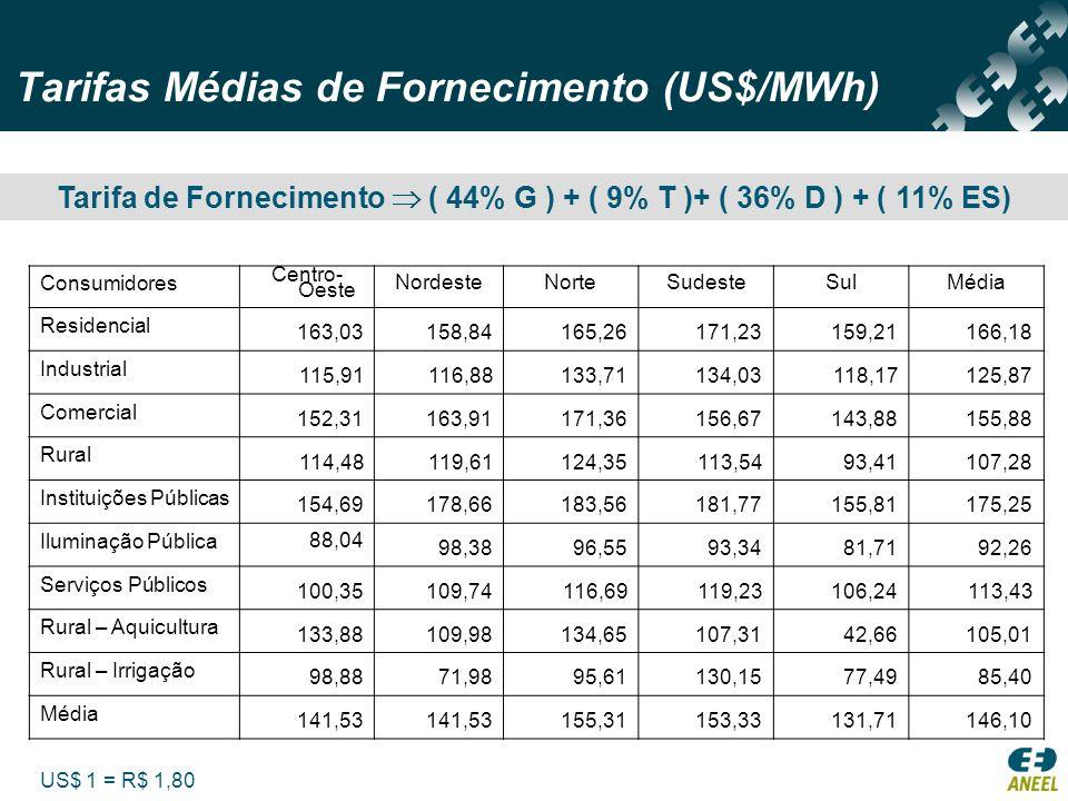 Tarifas Médias de Fornecimento (US$/MWh)