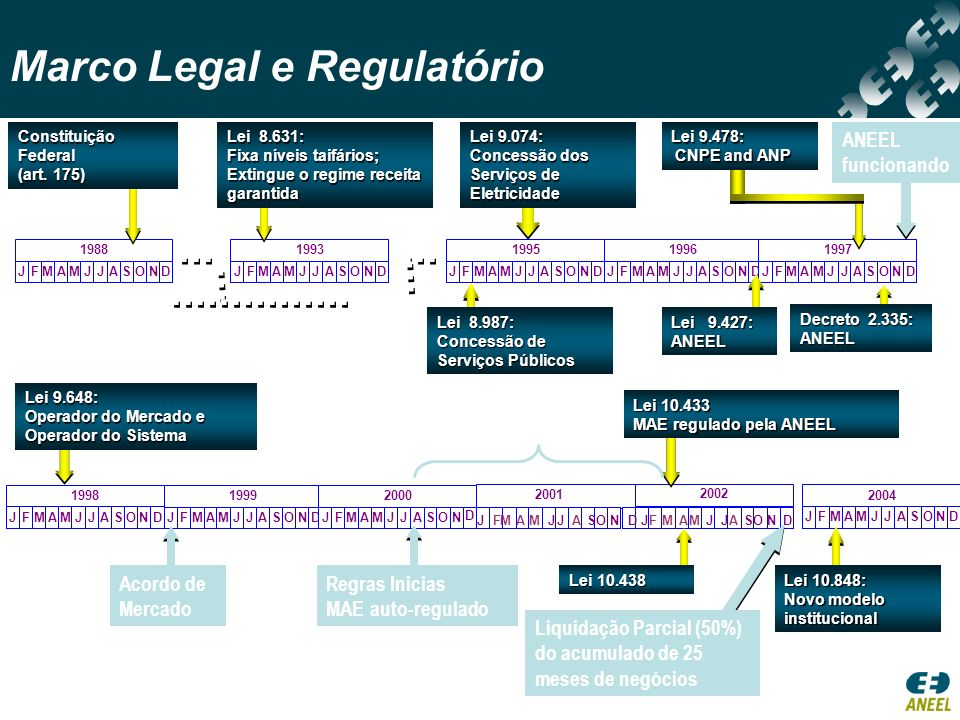 Marco Legal e Regulatório
