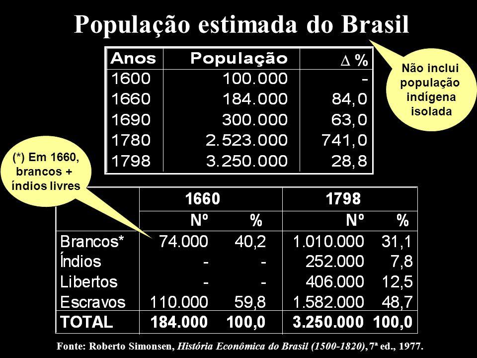 População estimada do Brasil