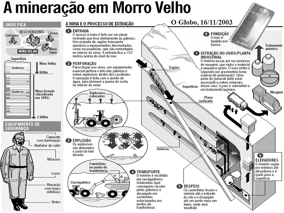 O Globo, 16/11/2003