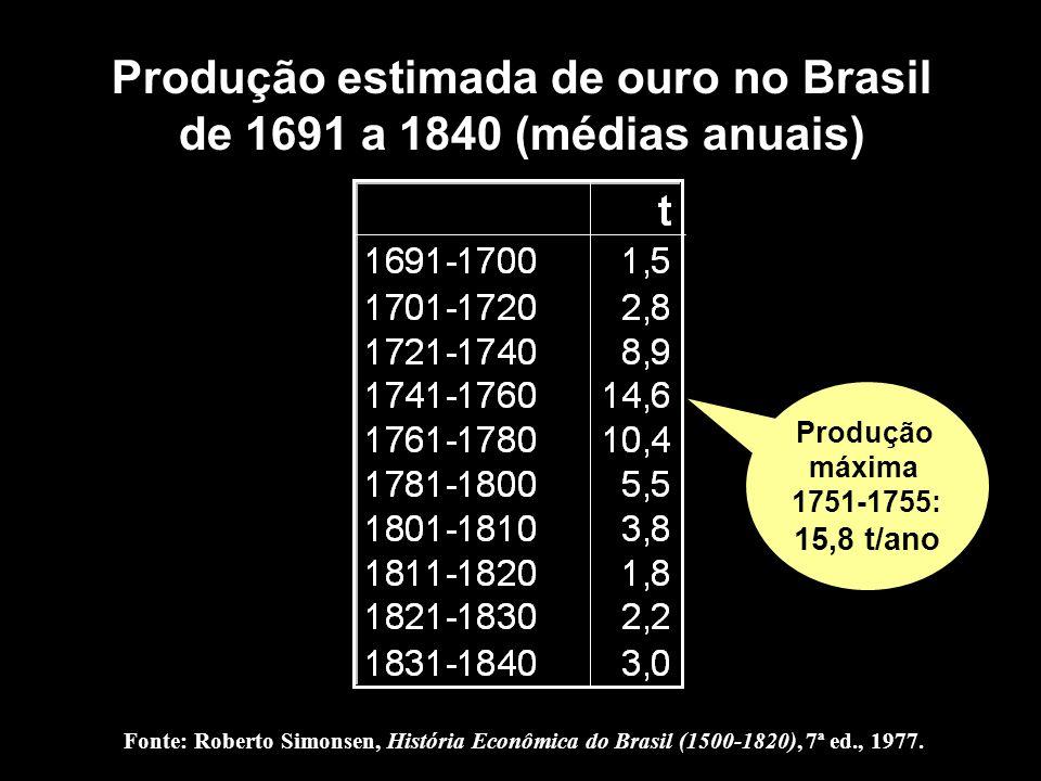 Produção estimada de ouro no Brasil