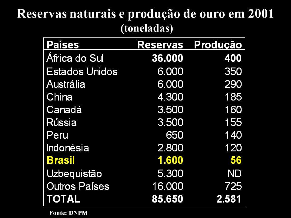 Reservas naturais e produção de ouro em 2001