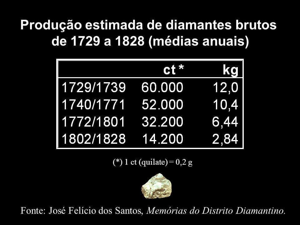 Produção estimada de diamantes brutos
