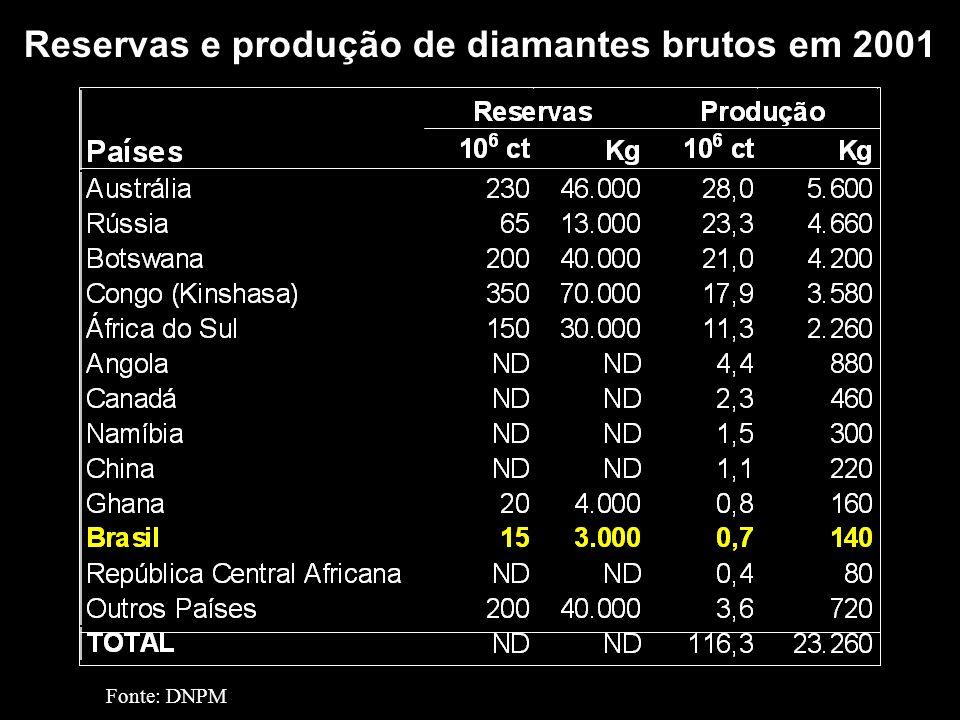 Reservas e produção de diamantes brutos em 2001
