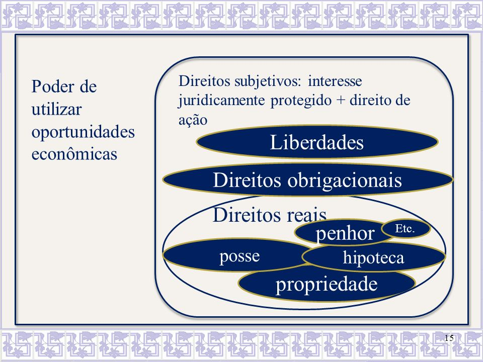 Direitos obrigacionais