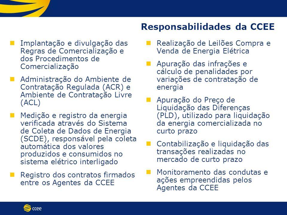 Responsabilidades da CCEE