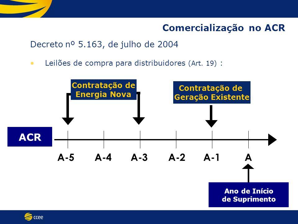 ACR A-5 A-4 A-3 A-2 A-1 A Comercialização no ACR