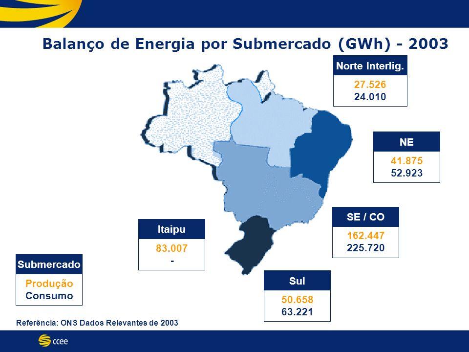 Balanço de Energia por Submercado (GWh) - 2003