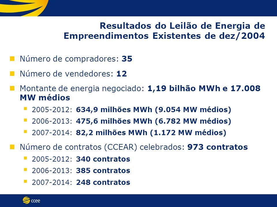 Resultados do Leilão de Energia de Empreendimentos Existentes de dez/2004