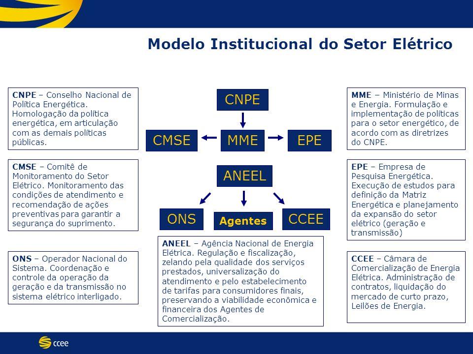 Modelo Institucional do Setor Elétrico