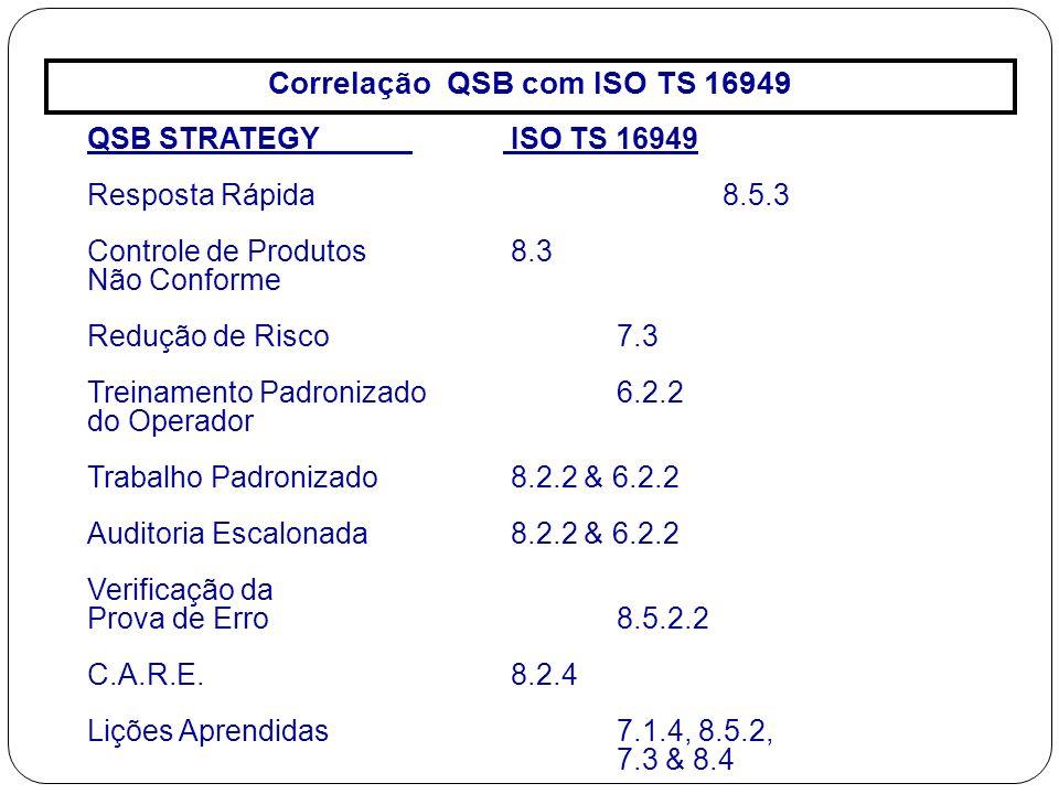 Correlação QSB com ISO TS 16949