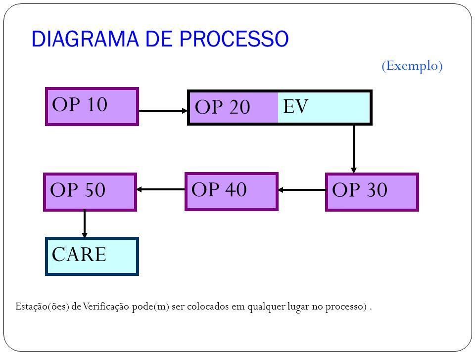 DIAGRAMA DE PROCESSO OP 10 OP 20 EV OP 50 OP 40 OP 30 CARE (Exemplo)