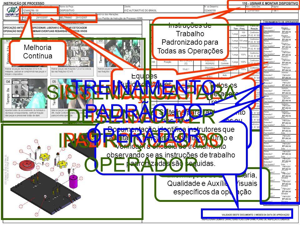 TREINAMENTO PADRÃO DO OPERADOR INSTRUÇÕES DE TRABALHO PADRONIZADAS