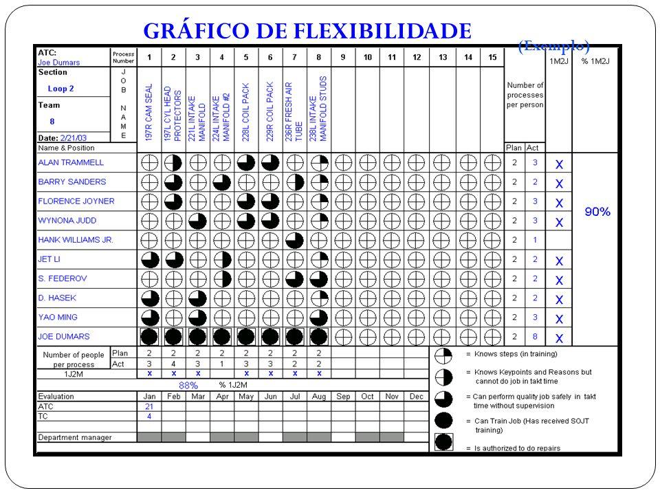 GRÁFICO DE FLEXIBILIDADE