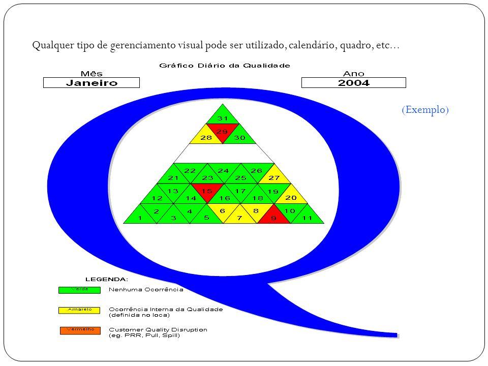 Qualquer tipo de gerenciamento visual pode ser utilizado, calendário, quadro, etc…
