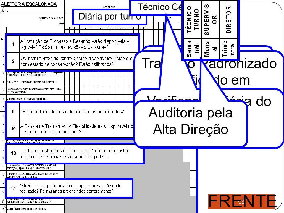 FRENTE Trabalho Padronizado verificado em Auditoria Escalonada