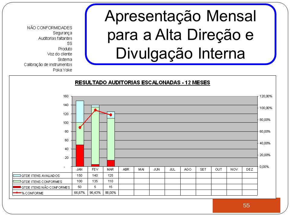 Apresentação Mensal para a Alta Direção e Divulgação Interna