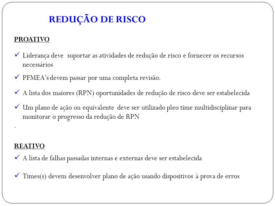 REDUÇÃO DE RISCO PROATIVO