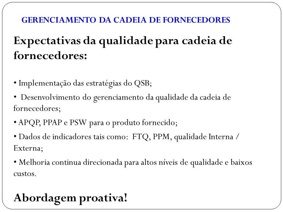 Expectativas da qualidade para cadeia de fornecedores:
