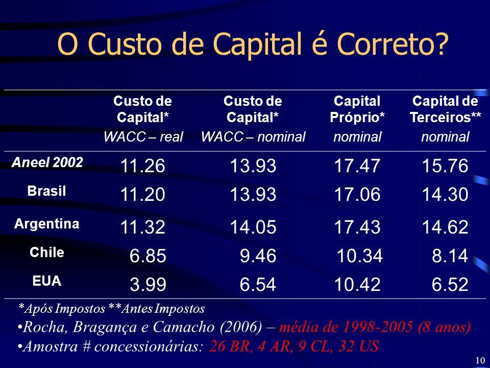 O Custo de Capital é Correto