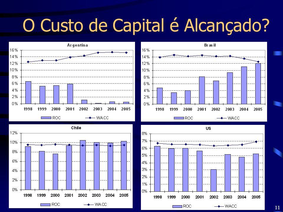 O Custo de Capital é Alcançado