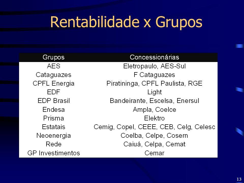 Rentabilidade x Grupos