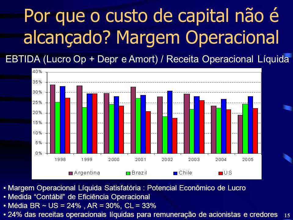 Por que o custo de capital não é alcançado Margem Operacional