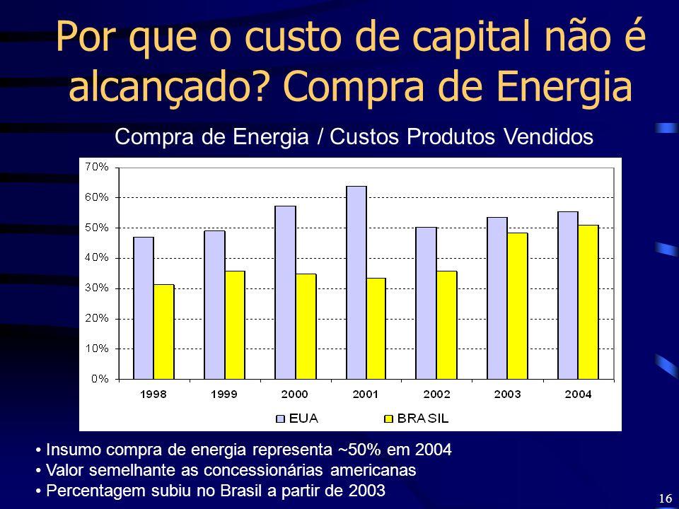 Por que o custo de capital não é alcançado Compra de Energia
