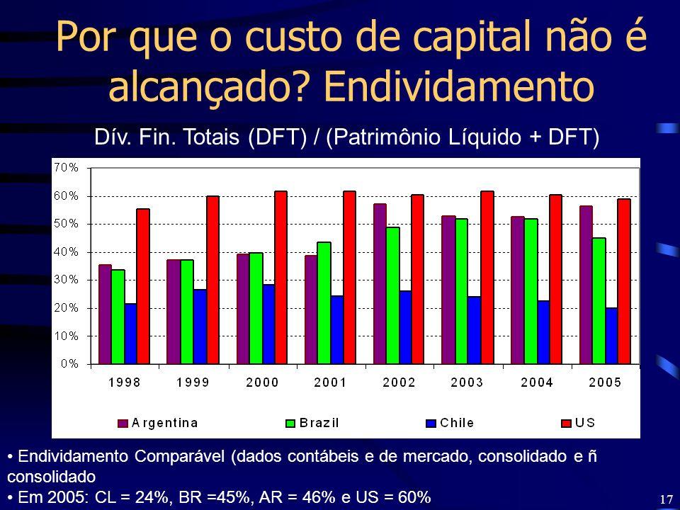 Por que o custo de capital não é alcançado Endividamento