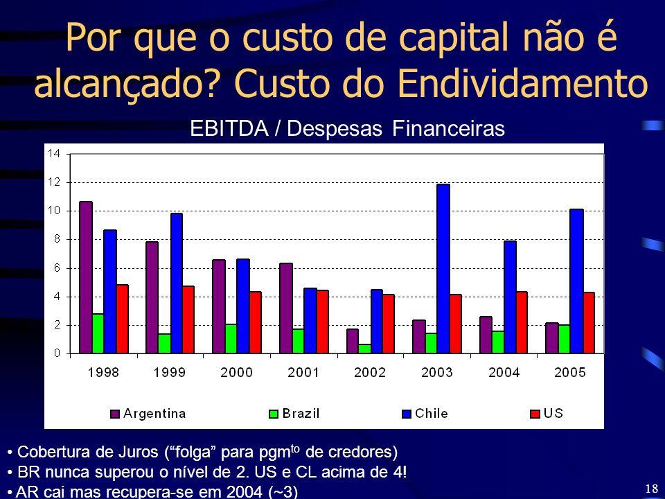 Por que o custo de capital não é alcançado Custo do Endividamento