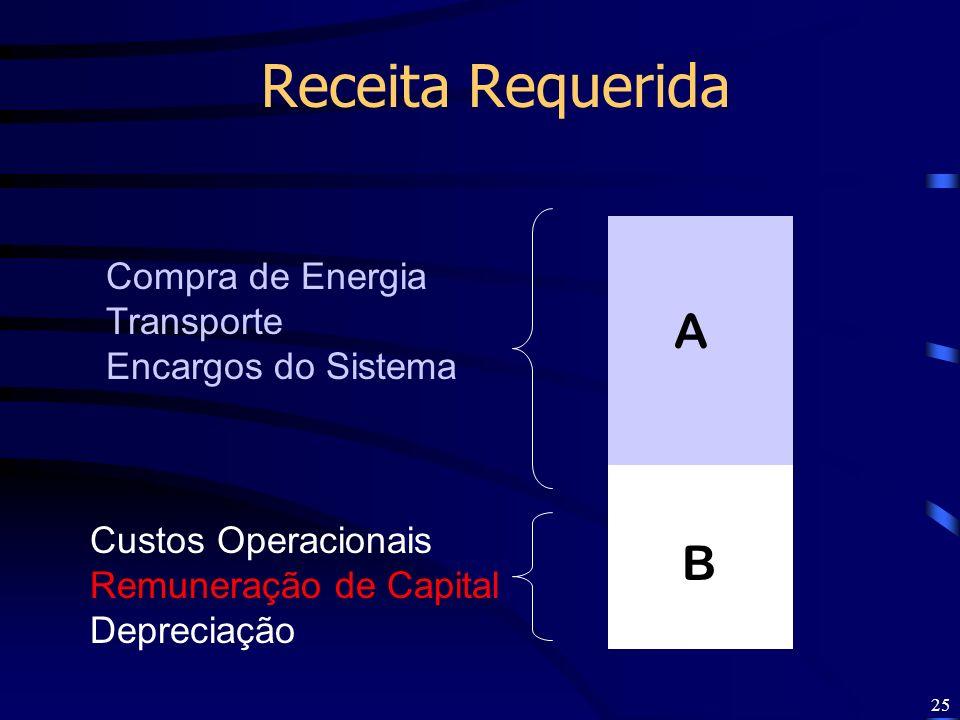 Receita Requerida A B Compra de Energia Transporte Encargos do Sistema