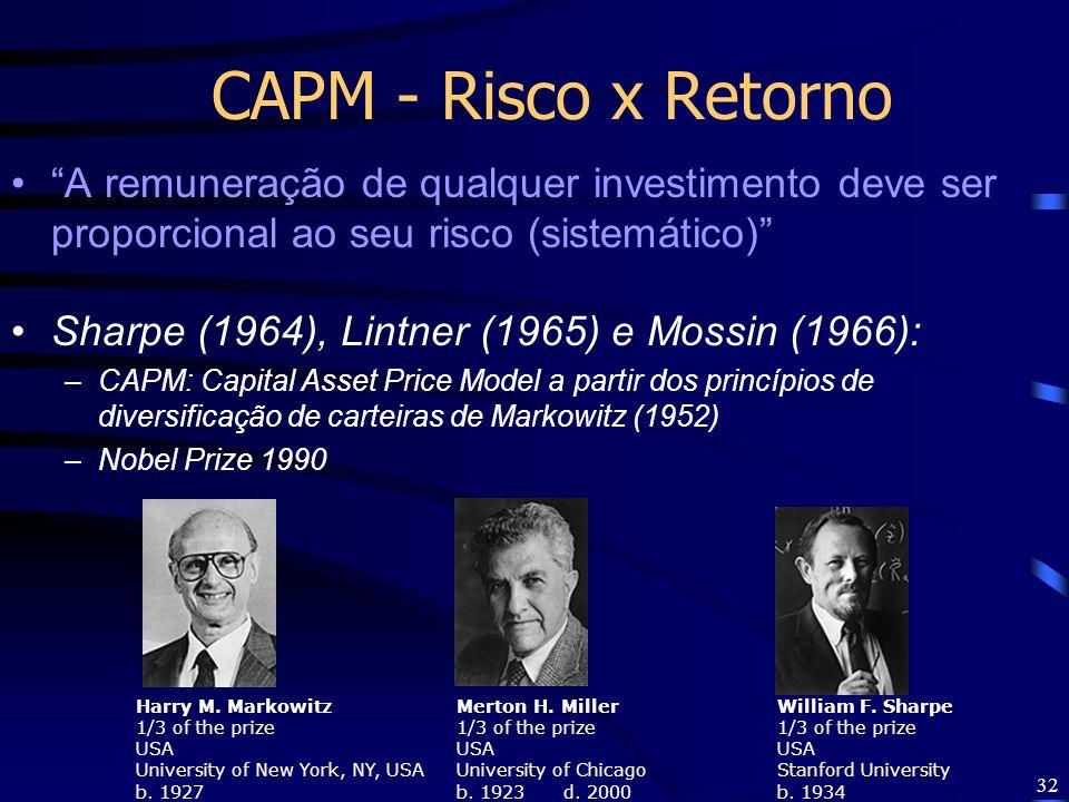 CAPM - Risco x Retorno A remuneração de qualquer investimento deve ser proporcional ao seu risco (sistemático)