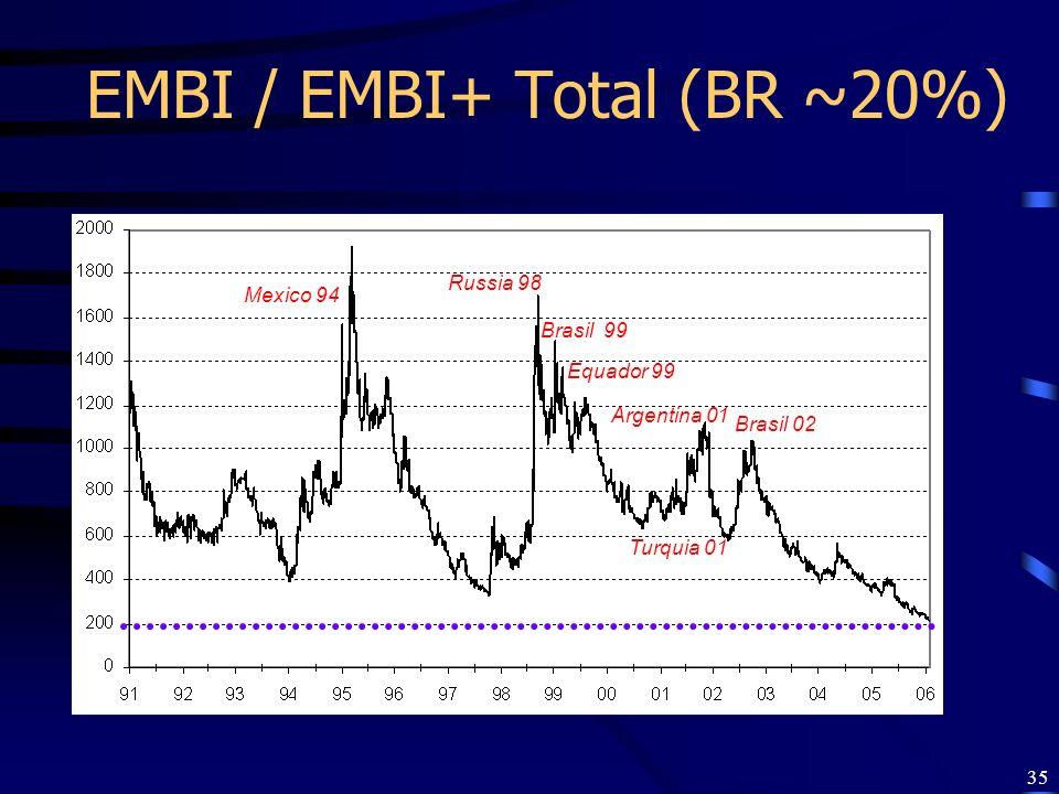 EMBI / EMBI+ Total (BR ~20%)