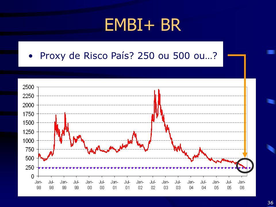 EMBI+ BR Proxy de Risco País 250 ou 500 ou…