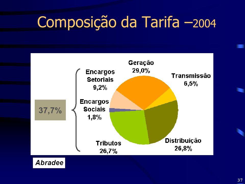 Composição da Tarifa –2004 Abradee