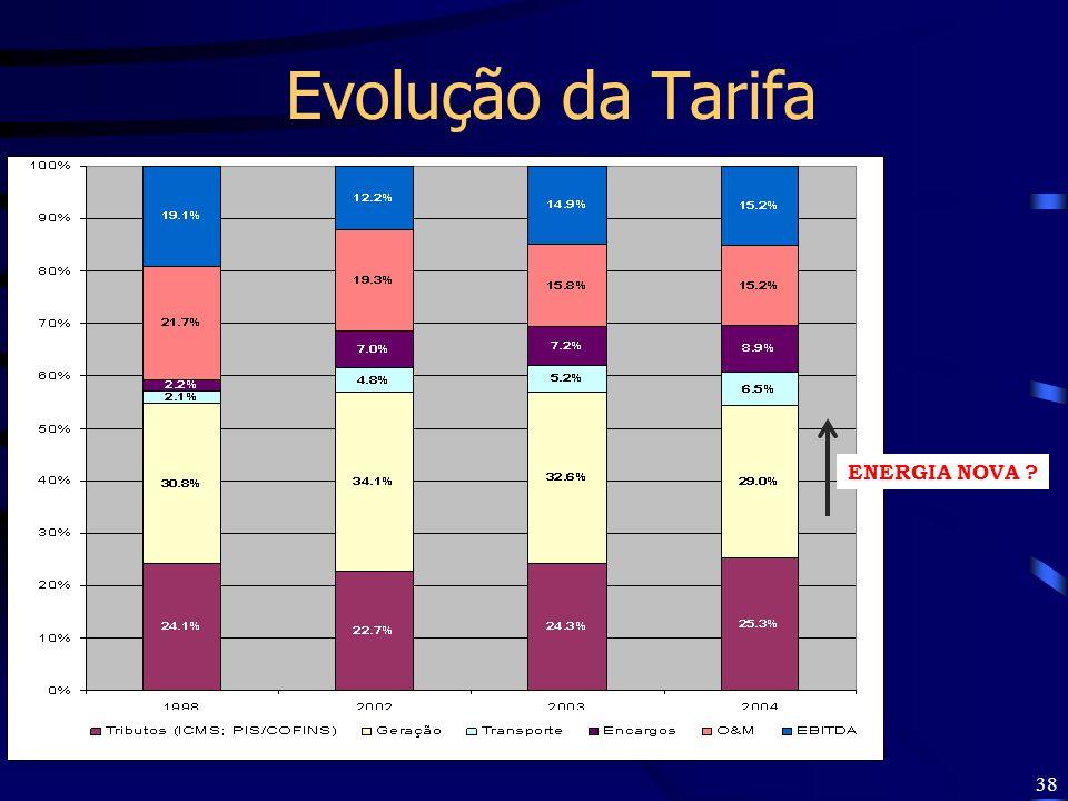 Evolução da Tarifa ENERGIA NOVA