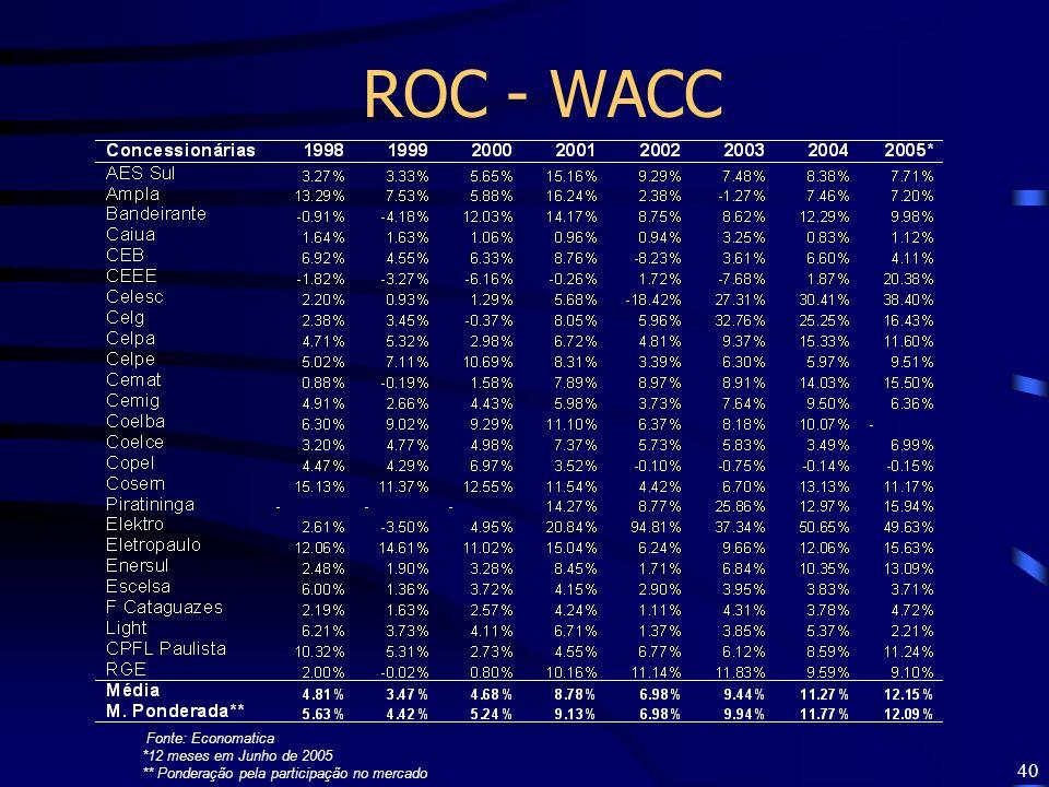 ROC - WACC Fonte: Economatica *12 meses em Junho de 2005