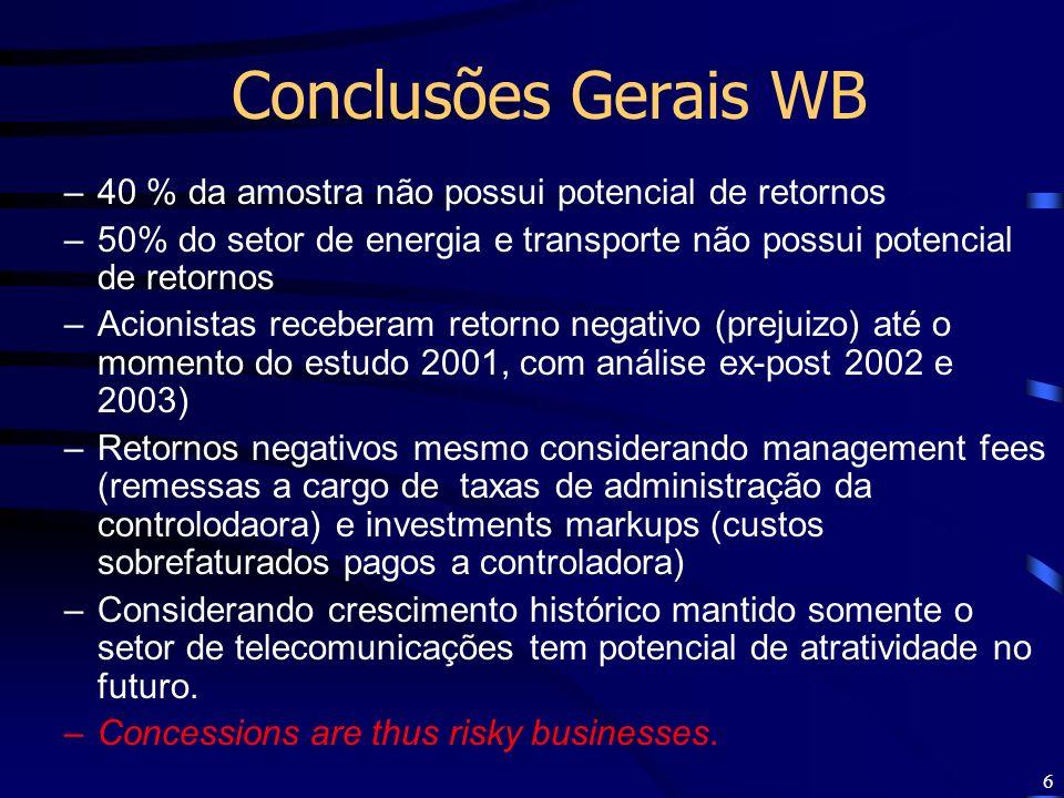 Conclusões Gerais WB 40 % da amostra não possui potencial de retornos